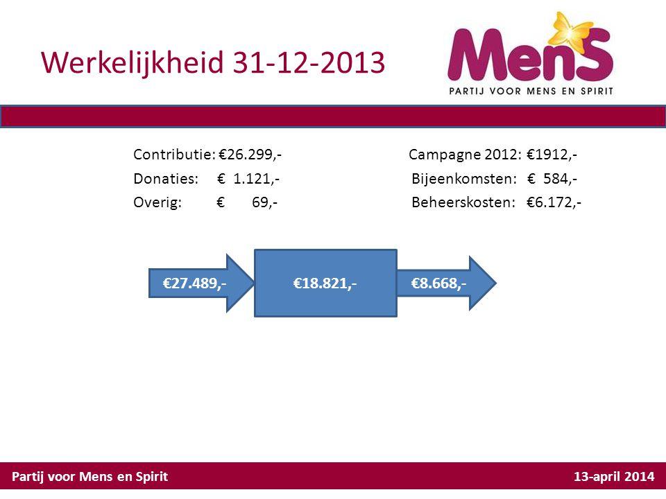 Werkelijkheid 31-12-2013 Contributie: €26.299,- Campagne 2012: €1912,- Donaties: € 1.121,- Bijeenkomsten: € 584,- Overig: € 69,- Beheerskosten: €6.172