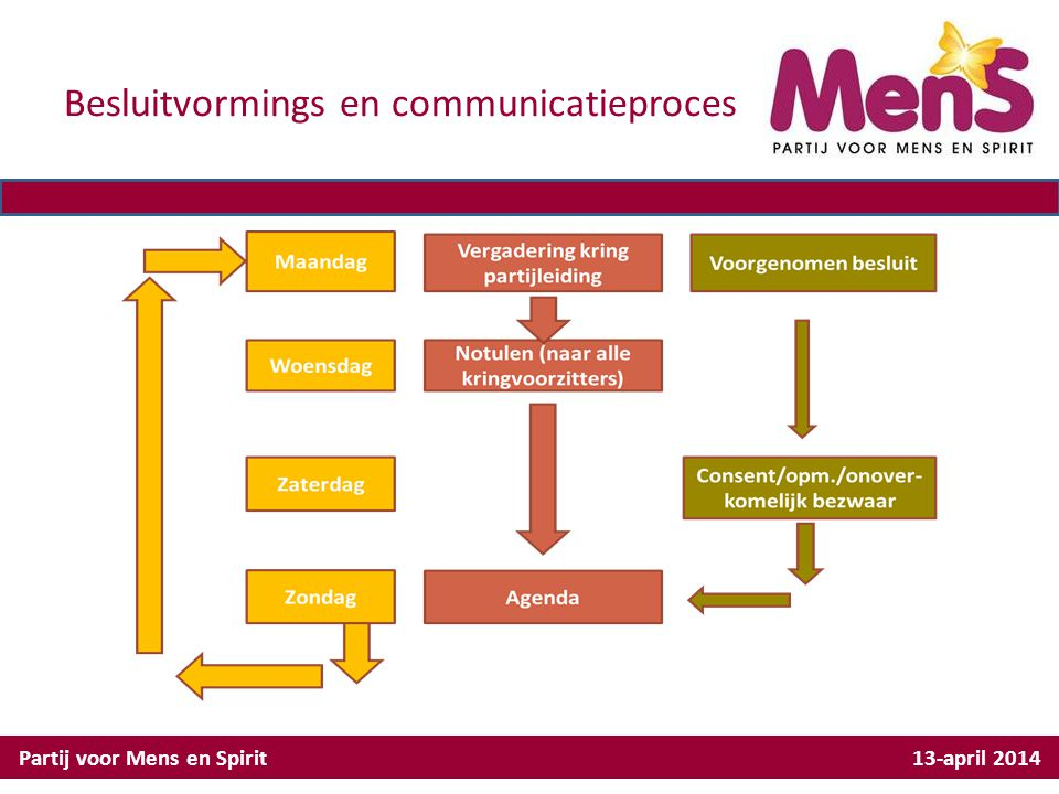 Besluitvormings en communicatieproces Partij voor Mens en Spirit 13-april 2014