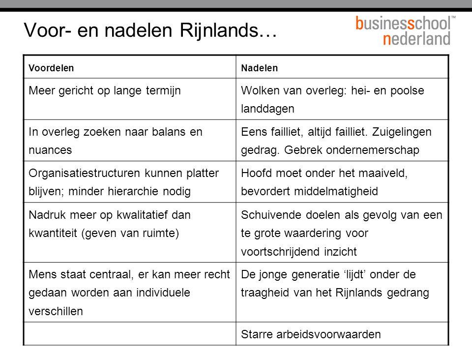 Voor- en nadelen Rijnlands… VoordelenNadelen Meer gericht op lange termijn Wolken van overleg: hei- en poolse landdagen In overleg zoeken naar balans