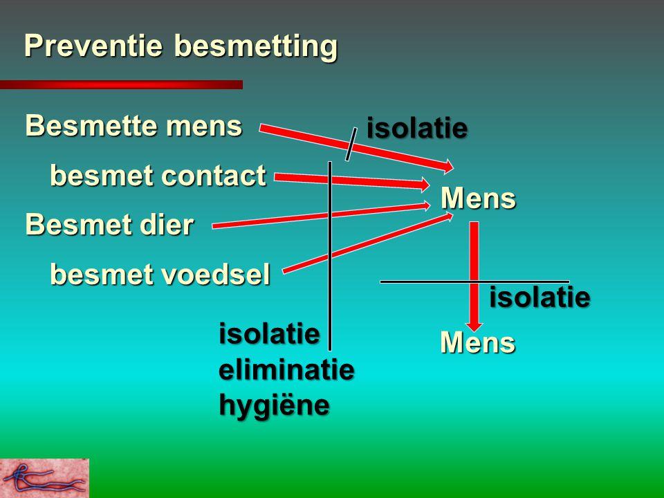 Preventie besmetting Besmette mens besmet contact Besmet dier besmet voedsel Mens Mens isolatie isolatie isolatie eliminatie hygiëne