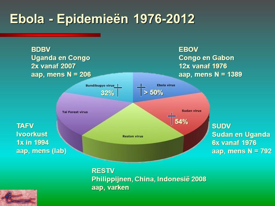 Ebola - Epidemieën 1976-2012 EBOV Congo en Gabon 12x vanaf 1976 aap, mens N = 1389 SUDV Sudan en Uganda 6x vanaf 1976 aap, mens N = 792 BDBV Uganda en