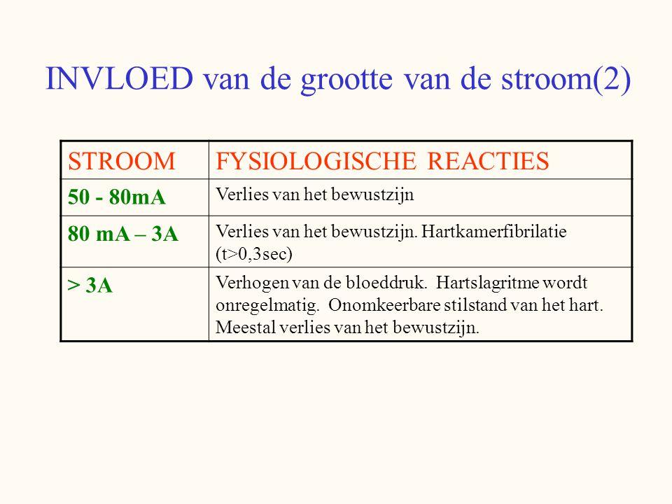 INVLOED van de grootte van de stroom(2) STROOMFYSIOLOGISCHE REACTIES 50 - 80mA Verlies van het bewustzijn 80 mA – 3A Verlies van het bewustzijn. Hartk