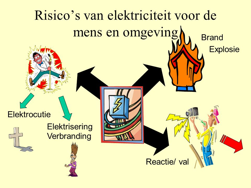 Brand Explosie Reactie/ val Risico's van elektriciteit voor de mens en omgeving Elektrocutie Elektrisering Verbranding