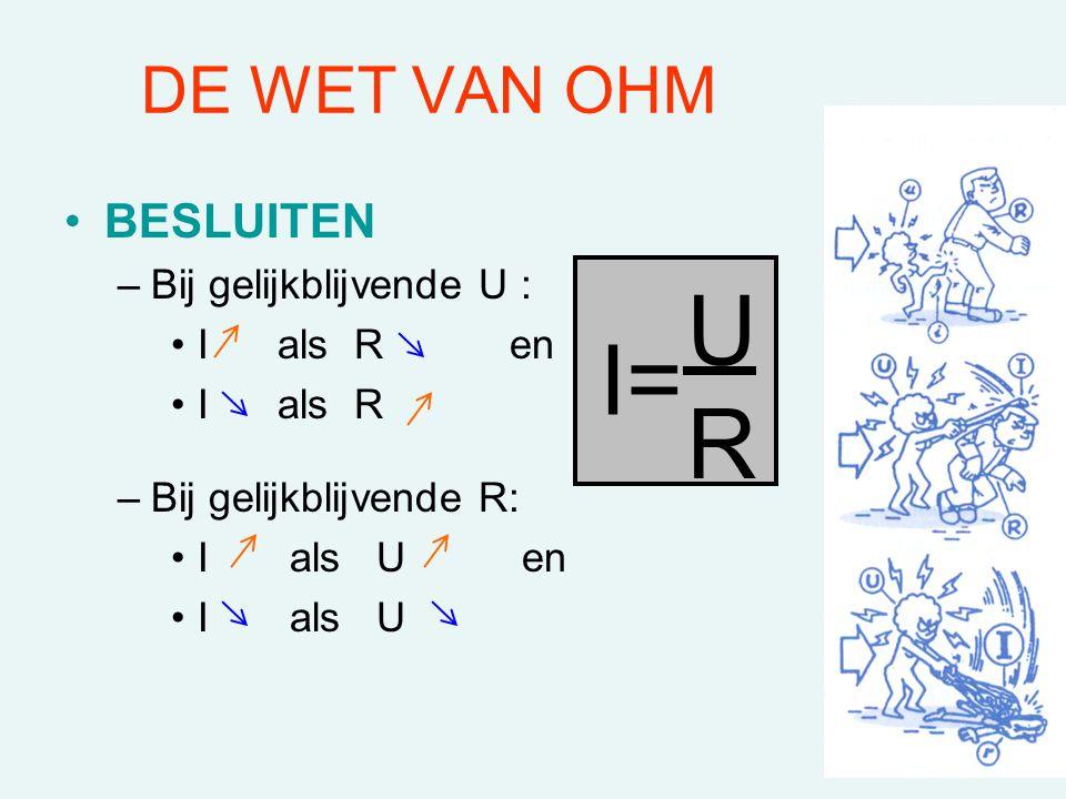DE WET VAN OHM BESLUITEN –Bij gelijkblijvende U : I als R en I als R –Bij gelijkblijvende R: I als U en I als U I= U R