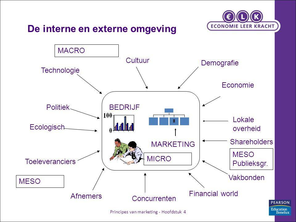 Principes van marketing - Hoofdstuk 420 De interne en externe omgeving BEDRIJF Technologie Toeleveranciers Politiek Economie Vakbonden Demografie Afne