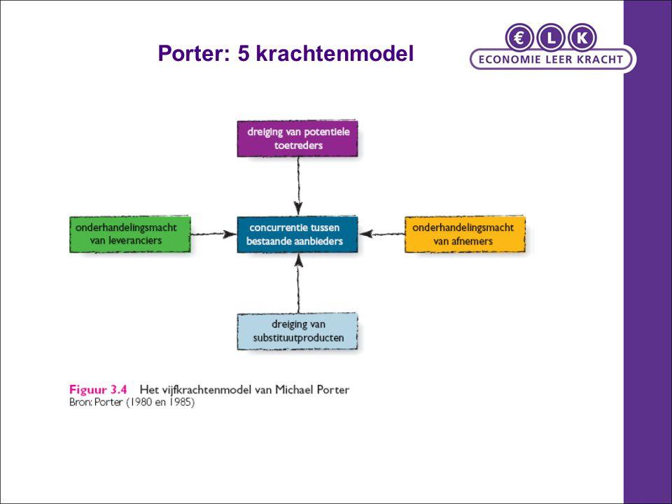 Porter: 5 krachtenmodel