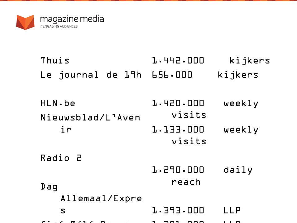 Thuis Le journal de 19h HLN.be Nieuwsblad/L'Aven ir Radio 2 Dag Allemaal/Expre s Ciné Télé Revue 1.442.000 kijkers 656.000 kijkers 1.420.000 weekly visits 1.133.000 weekly visits 1.290.000 daily reach 1.393.000 LLP 1.301.000 LLP