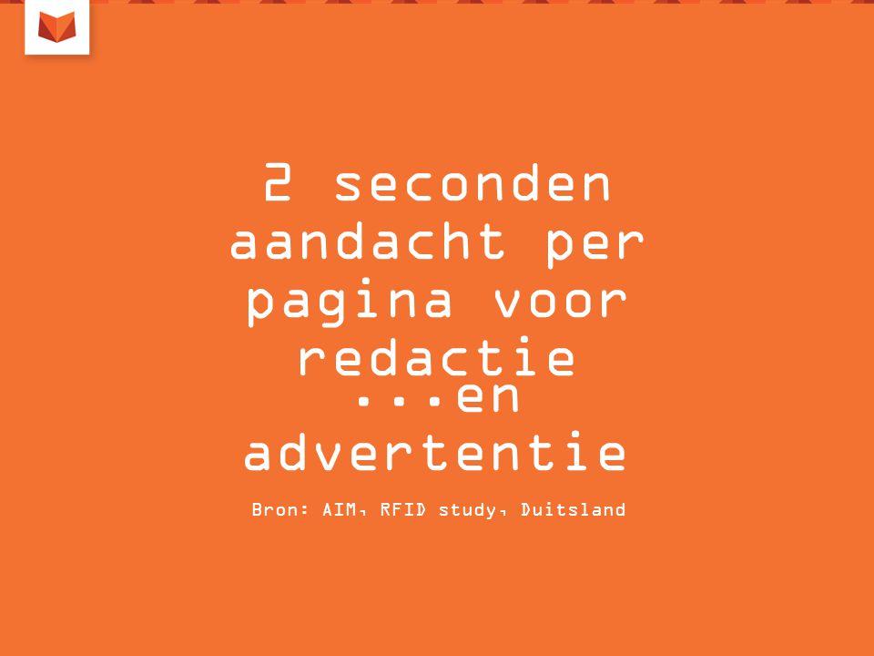 2 seconden aandacht per pagina voor redactie Bron: AIM, RFID study, Duitsland...en advertentie