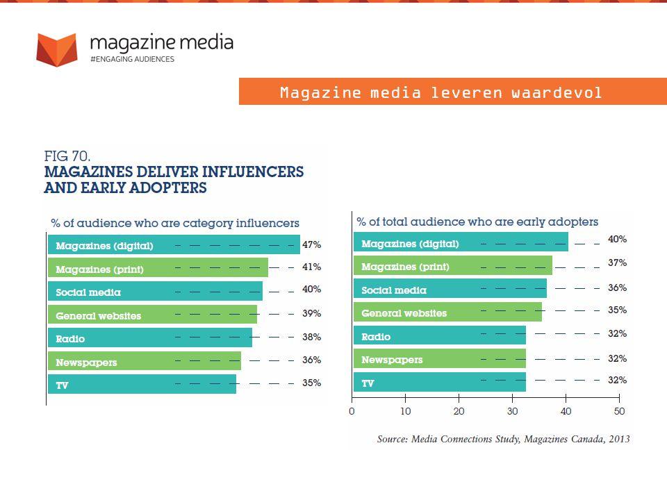 Magazine media leveren waardevol publiek