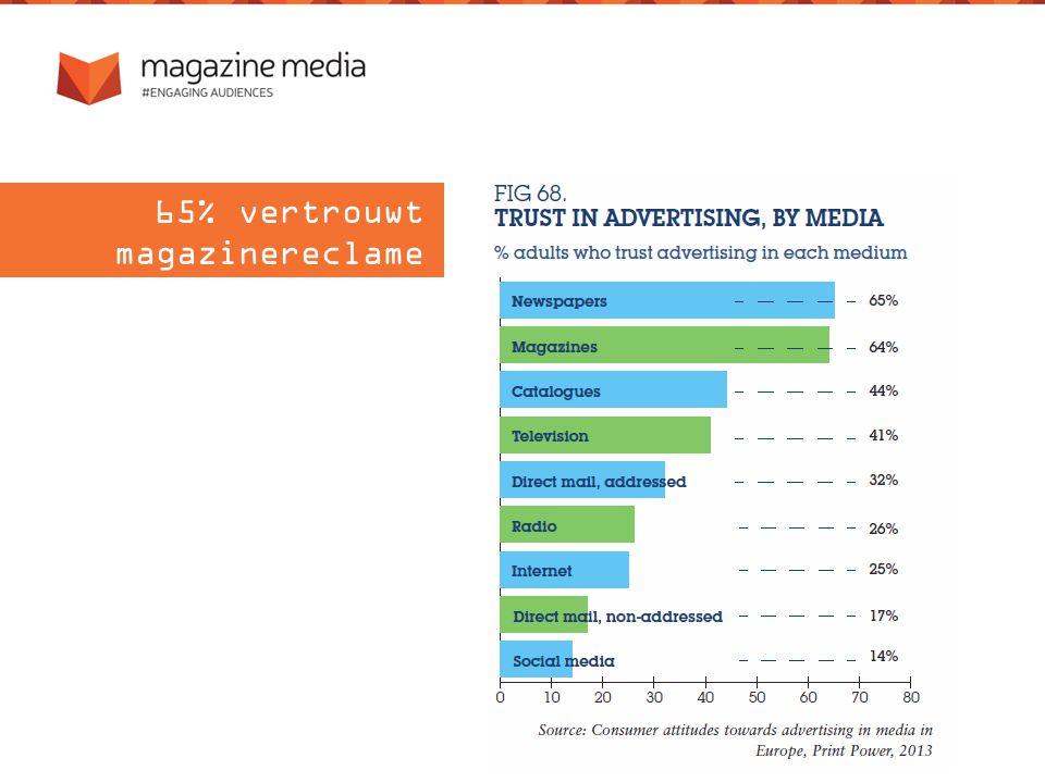 65% vertrouwt magazinereclame