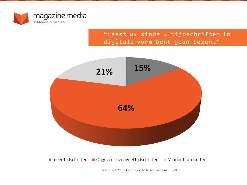 Bron: GfK Trends in digitale media, juni 2014 Leest u, sinds u tijdschriften in digitale vorm bent gaan lezen…