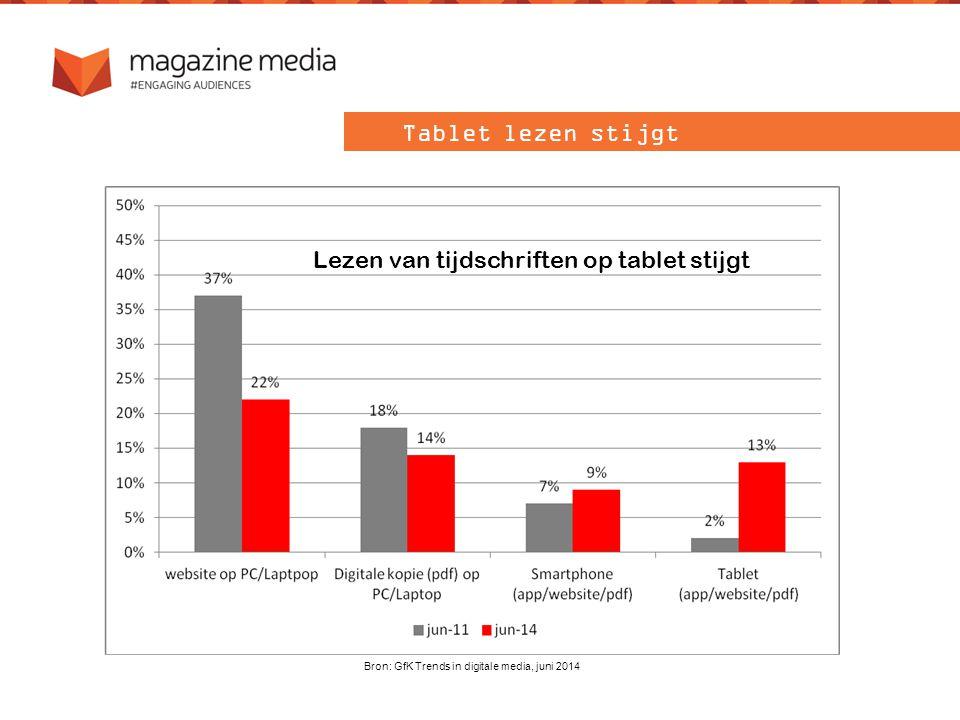 Lezen van tijdschriften op tablet stijgt Bron: GfK Trends in digitale media, juni 2014 Tablet lezen stijgt