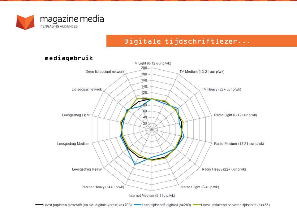 Digitale tijdschriftlezer... mediagebruik
