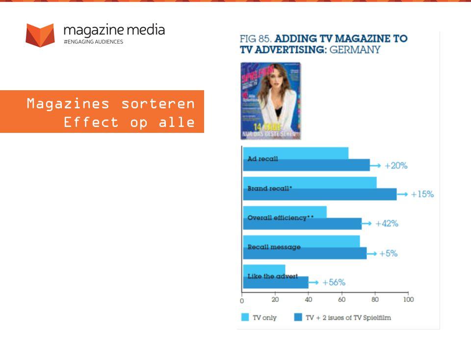 Magazines sorteren Effect op alle KPI's