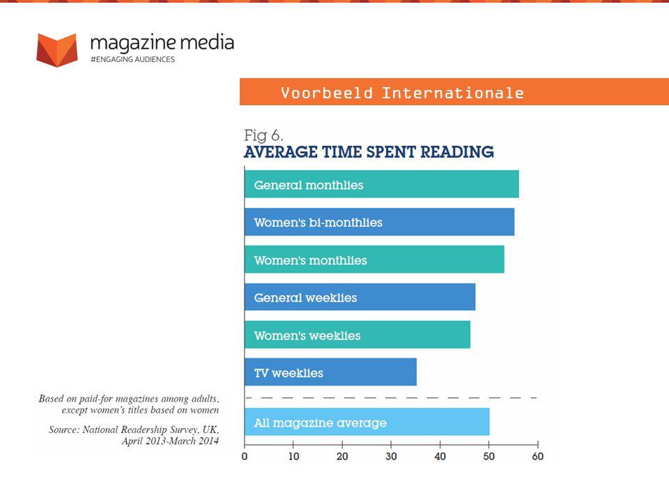 Verschuif 4-5% van TV naar magazines...