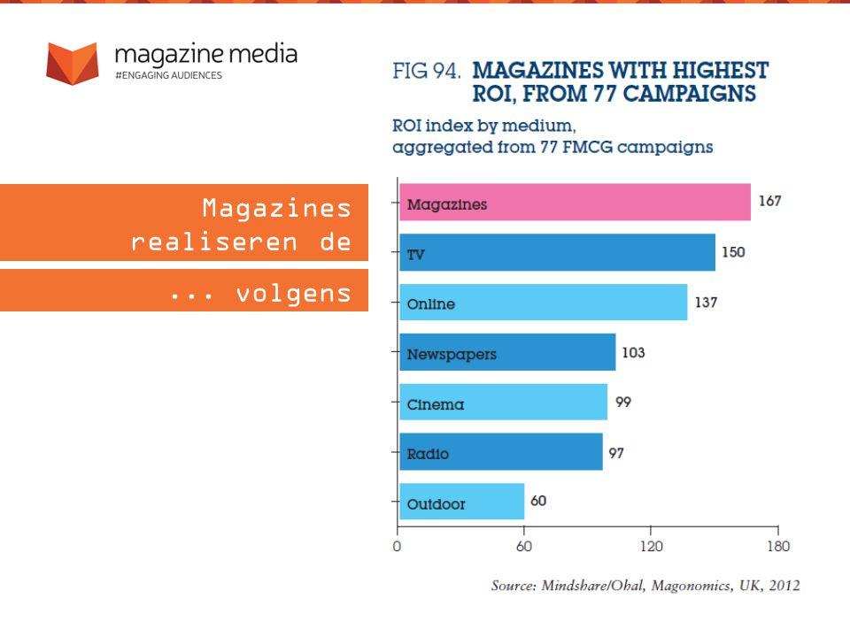 Magazines realiseren de hoogste ROI... volgens Mindshare