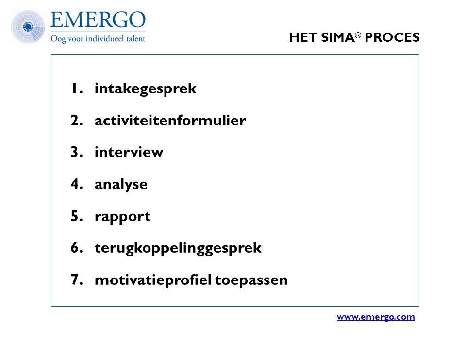 HET SIMA ® PROCES 1. intakegesprek 2. activiteitenformulier 3. interview 4. analyse 5. rapport 6. terugkoppelinggesprek 7. motivatieprofiel toepassen