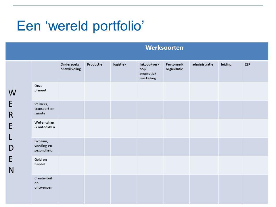 Een 'wereld portfolio' Werksoorten WERELDENWERELDEN Onderzoek/ ontwikkeling ProductielogistiekInkoop/verk oop promotie/ marketing Personeel/ organisat