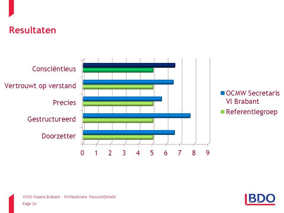 VVOS Vlaams Brabant - Professionele Persoonlijkheid Page 26 Resultaten