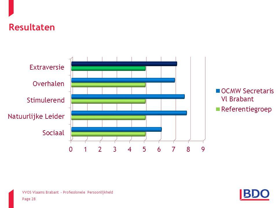 VVOS Vlaams Brabant - Professionele Persoonlijkheid Page 28 Resultaten