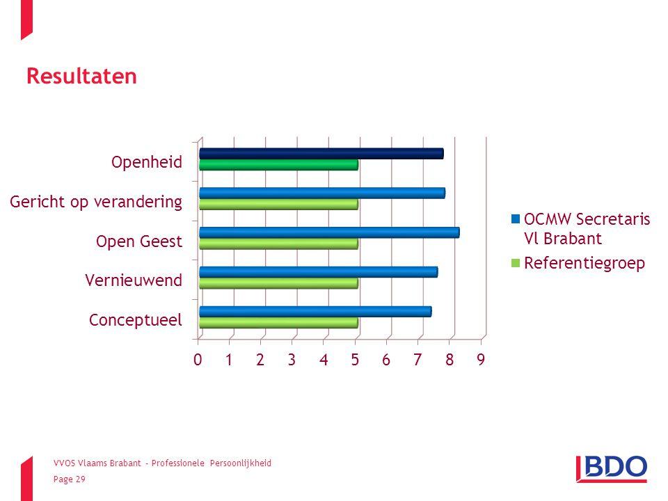 VVOS Vlaams Brabant - Professionele Persoonlijkheid Page 29 Resultaten