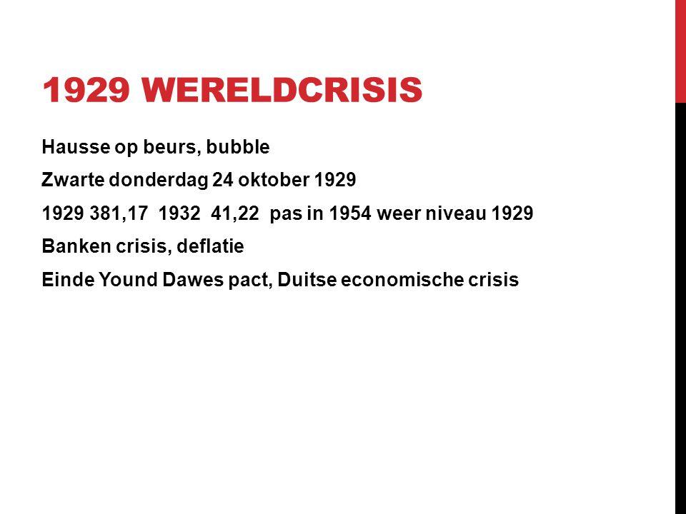 1929 WERELDCRISIS Hausse op beurs, bubble Zwarte donderdag 24 oktober 1929 1929 381,17 1932 41,22 pas in 1954 weer niveau 1929 Banken crisis, deflatie