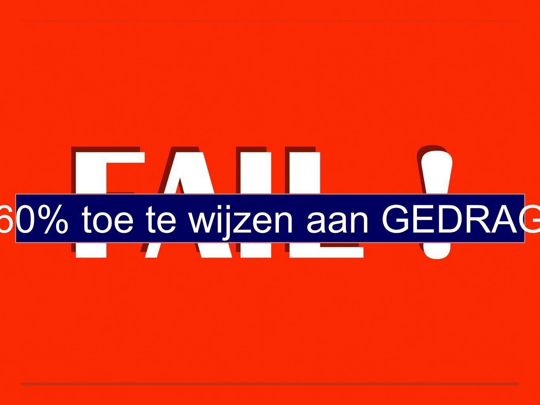 FAIL ! 60% toe te wijzen aan GEDRAG