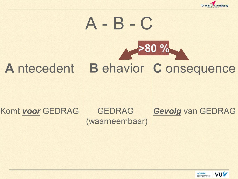 A - B - C A ntecedent Komt voor GEDRAG B ehavior GEDRAG (waarneembaar) C onsequence Gevolg van GEDRAG >80 %