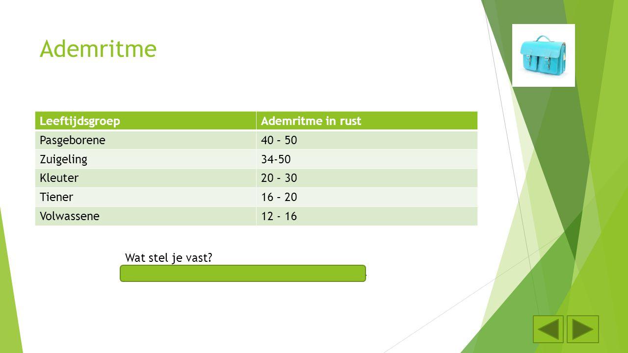 Ademritme LeeftijdsgroepAdemritme in rust Pasgeborene40 – 50 Zuigeling34-50 Kleuter20 – 30 Tiener16 – 20 Volwassene12 - 16 Wat stel je vast? Het ademr