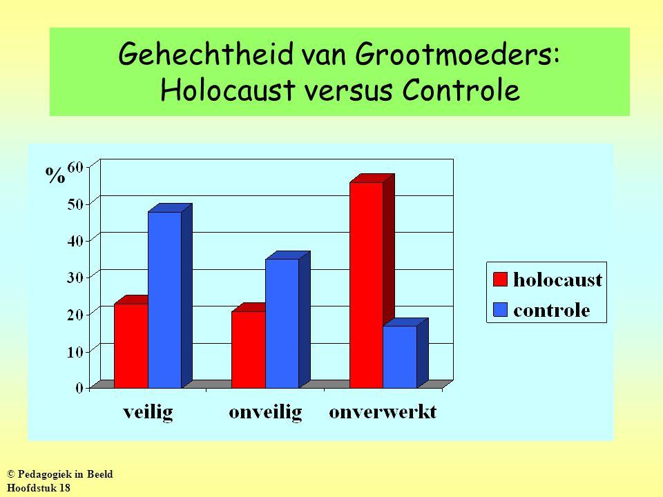 Gehechtheid van Grootmoeders: Holocaust versus Controle % © Pedagogiek in Beeld Hoofdstuk 18