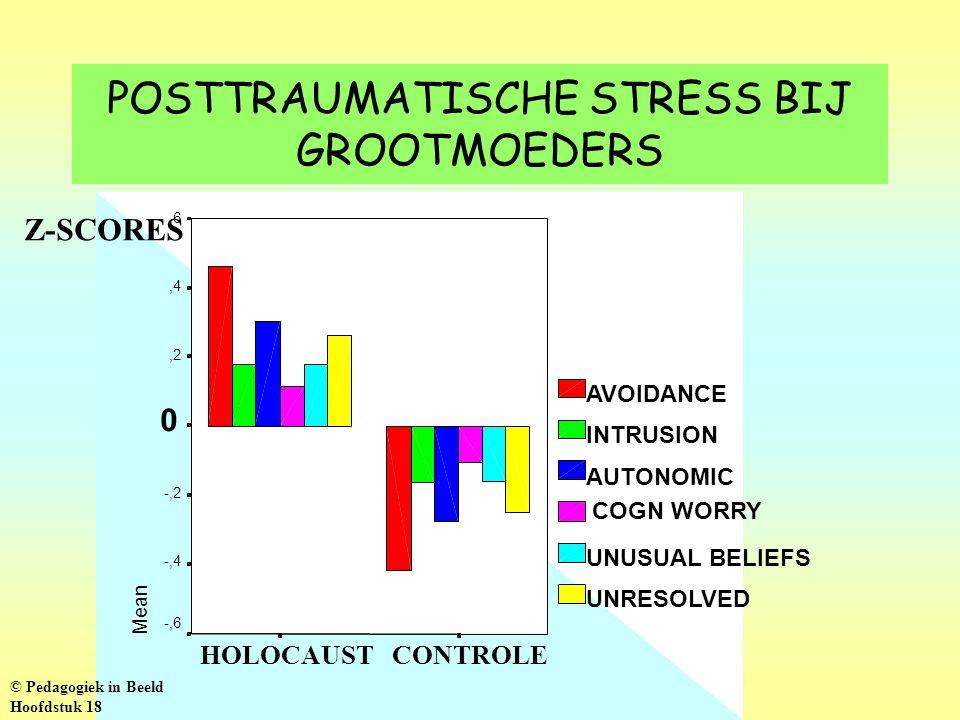 POSTTRAUMATISCHE STRESS BIJ GROOTMOEDERS CONTROLEHOLOCAUST Mean,6,4,2 0 -,2 -,4 -,6 AVOIDANCE INTRUSION AUTONOMIC COGN WORRY UNUSUAL BELIEFS UNRESOLVE