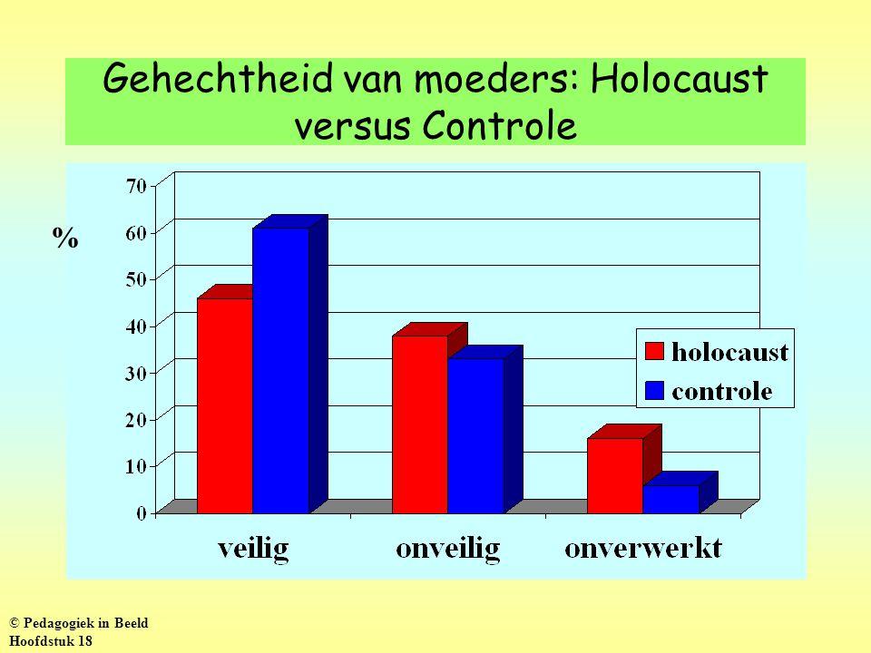 Gehechtheid van moeders: Holocaust versus Controle % © Pedagogiek in Beeld Hoofdstuk 18
