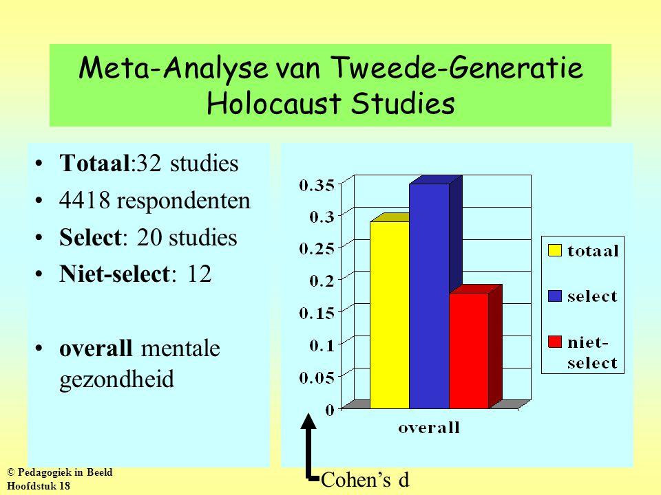 Meta-Analyse van Tweede-Generatie Holocaust Studies Totaal:32 studies 4418 respondenten Select: 20 studies Niet-select: 12 overall mentale gezondheid Cohen's d © Pedagogiek in Beeld Hoofdstuk 18