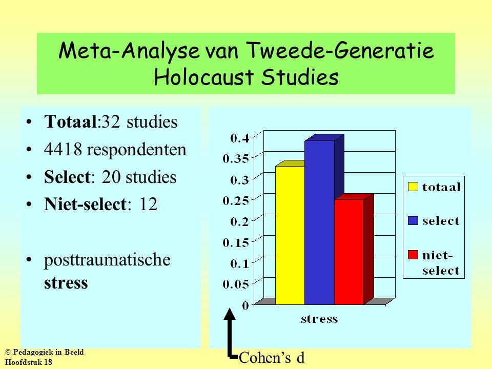 Meta-Analyse van Tweede-Generatie Holocaust Studies Totaal:32 studies 4418 respondenten Select: 20 studies Niet-select: 12 posttraumatische stress Cohen's d © Pedagogiek in Beeld Hoofdstuk 18