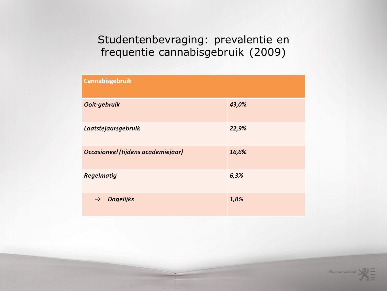 Cannabisgebruik Ooit-gebruik43,0% Laatstejaarsgebruik22,9% Occasioneel (tijdens academiejaar)16,6% Regelmatig6,3%  Dagelijks1,8% Studentenbevraging: prevalentie en frequentie cannabisgebruik (2009)