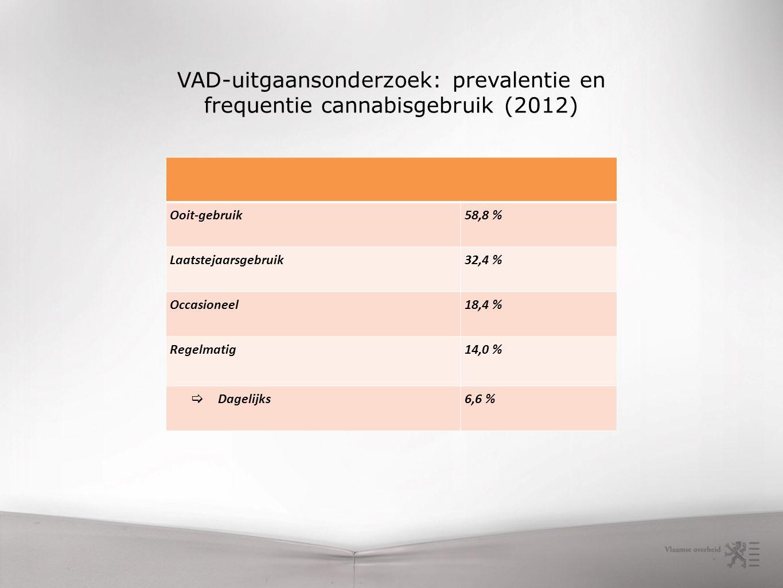 Ooit-gebruik58,8 % Laatstejaarsgebruik32,4 % Occasioneel18,4 % Regelmatig14,0 %  Dagelijks6,6 % VAD-uitgaansonderzoek: prevalentie en frequentie cannabisgebruik (2012)