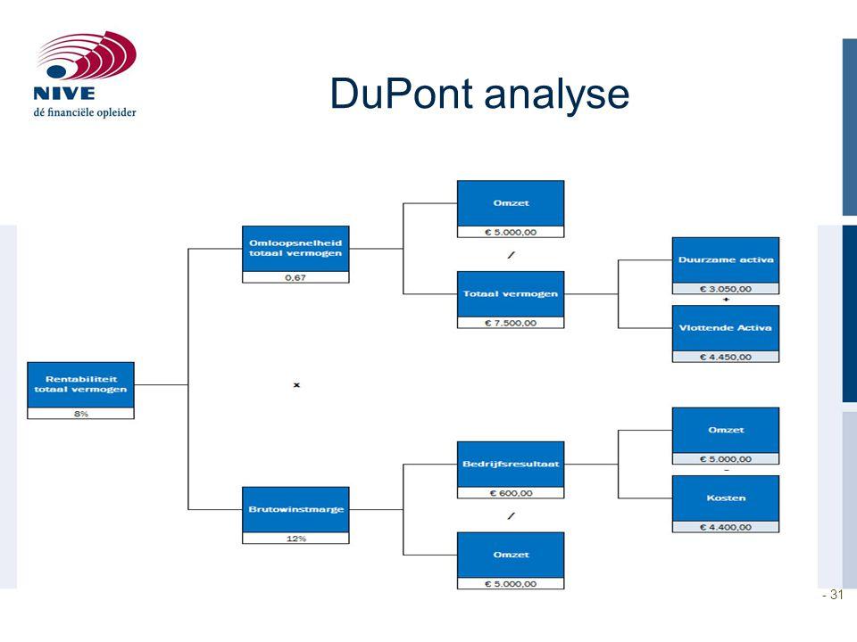 1 - 31 DuPont analyse