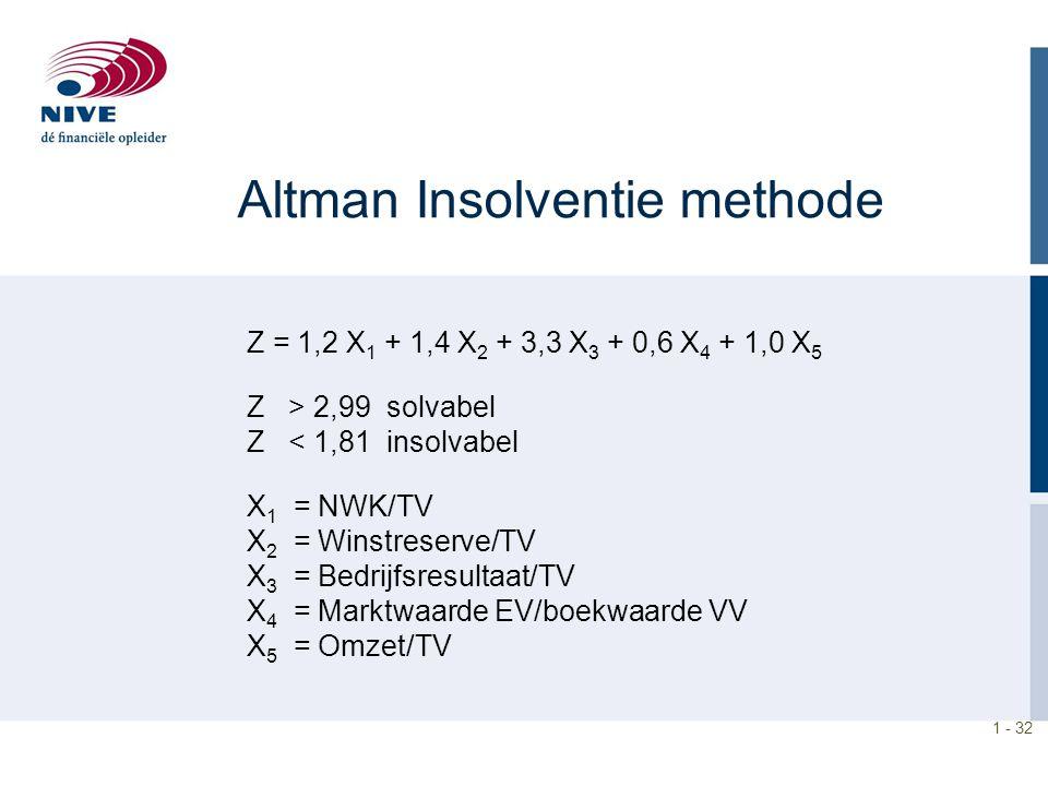 1 - 32 Altman Insolventie methode Z = 1,2 X 1 + 1,4 X 2 + 3,3 X 3 + 0,6 X 4 + 1,0 X 5 Z > 2,99 solvabel Z < 1,81 insolvabel X 1 = NWK/TV X 2 = Winstre