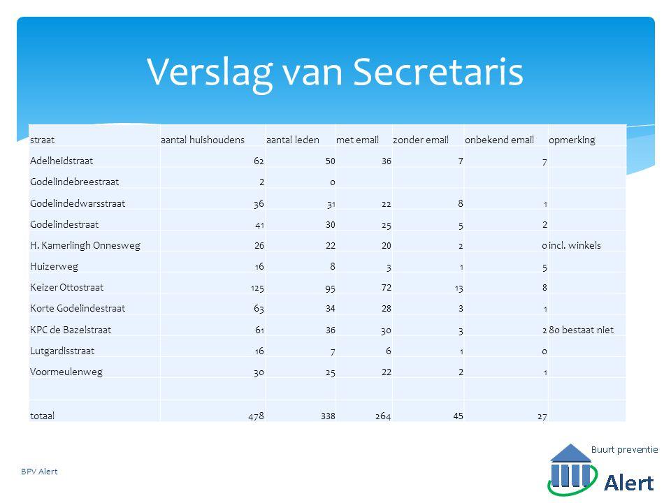 Verslag van Secretaris straataantal huishoudensaantal ledenmet emailzonder emailonbekend emailopmerking Adelheidstraat62503677 Godelindebreestraat20 G