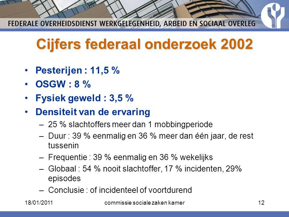 Cijfers federaal onderzoek 2002 Pesterijen : 11,5 % OSGW : 8 % Fysiek geweld : 3,5 % Densiteit van de ervaring –25 % slachtoffers meer dan 1 mobbingpe
