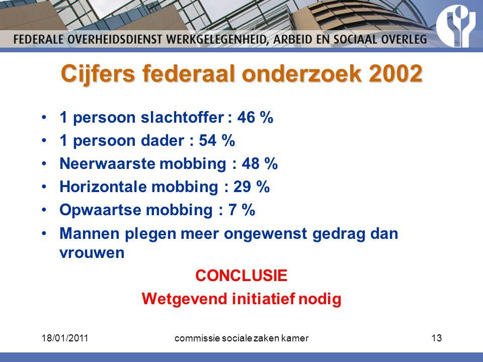 Cijfers federaal onderzoek 2002 1 persoon slachtoffer : 46 % 1 persoon dader : 54 % Neerwaarste mobbing : 48 % Horizontale mobbing : 29 % Opwaartse mo