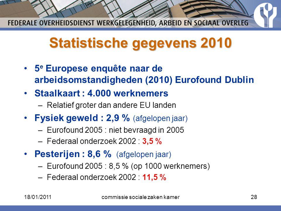 Statistische gegevens 2010 5 e Europese enquête naar de arbeidsomstandigheden (2010) Eurofound Dublin Staalkaart : 4.000 werknemers –Relatief groter d