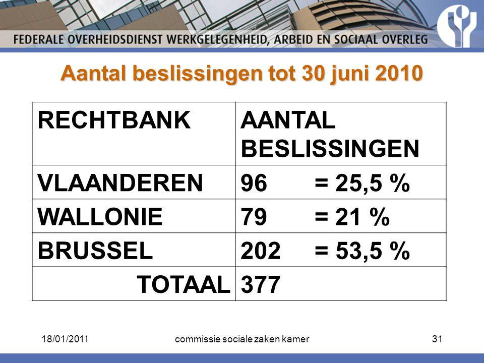 Aantal beslissingen tot 30 juni 2010 RECHTBANKAANTAL BESLISSINGEN VLAANDEREN96 = 25,5 % WALLONIE79 = 21 % BRUSSEL202 = 53,5 % TOTAAL377 18/01/201131co