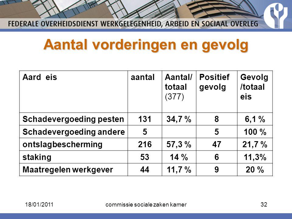 Aantal vorderingen en gevolg Aard eisaantalAantal/ totaal (377) Positief gevolg Gevolg /totaal eis Schadevergoeding pesten13134,7 %86,1 % Schadevergoe
