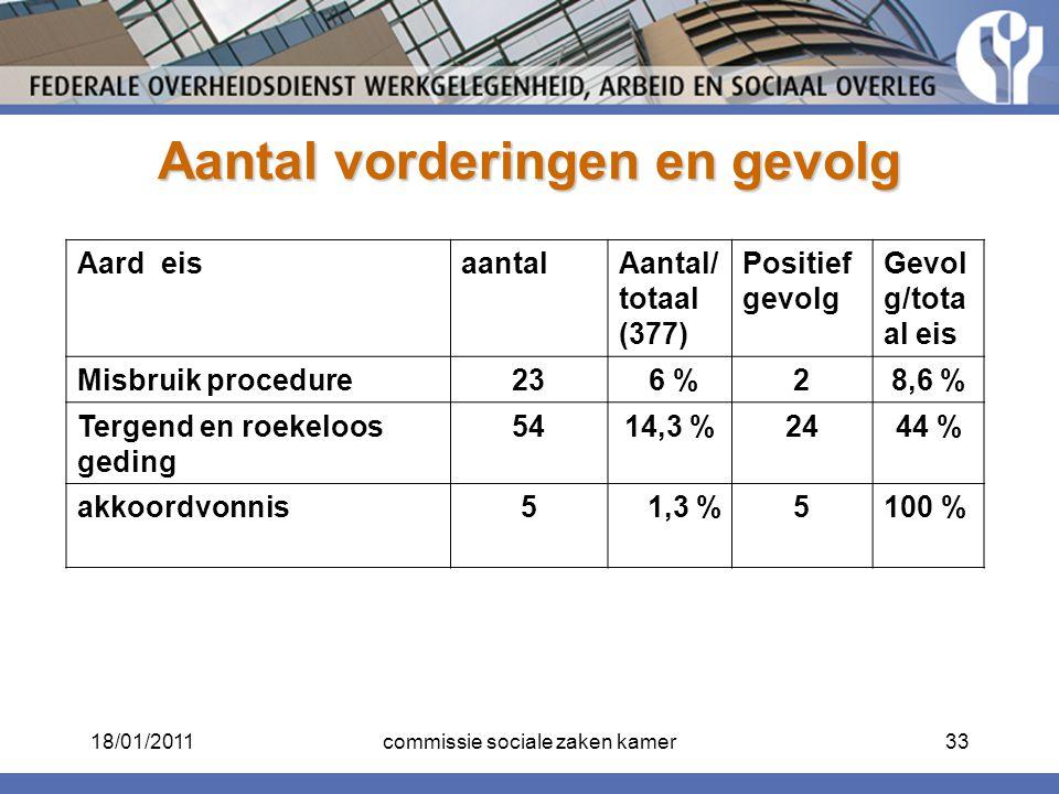 Aantal vorderingen en gevolg Aard eisaantalAantal/ totaal (377) Positief gevolg Gevol g/tota al eis Misbruik procedure23 6 %28,6 % Tergend en roekeloo