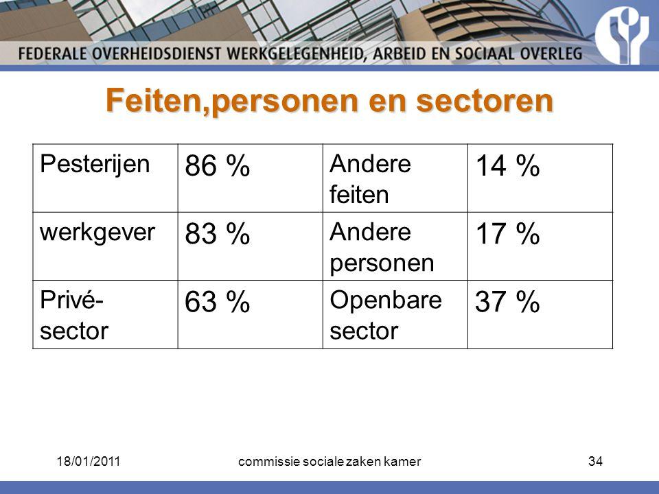 Feiten,personen en sectoren Pesterijen 86 % Andere feiten 14 % werkgever 83 % Andere personen 17 % Privé- sector 63 % Openbare sector 37 % 18/01/20113