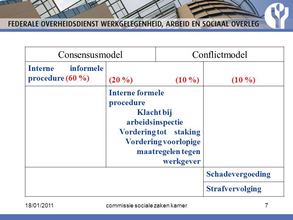 ConsensusmodelConflictmodel Interne informele procedure (60 %) (20 %) (10 %)(10 %) Interne formele procedure Klacht bij arbeidsinspectie Vordering tot