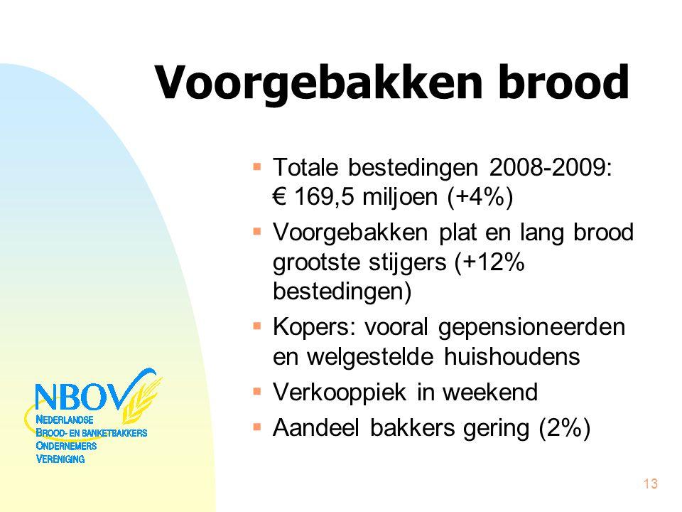 Voorgebakken brood  Totale bestedingen 2008-2009: € 169,5 miljoen (+4%)  Voorgebakken plat en lang brood grootste stijgers (+12% bestedingen)  Kope