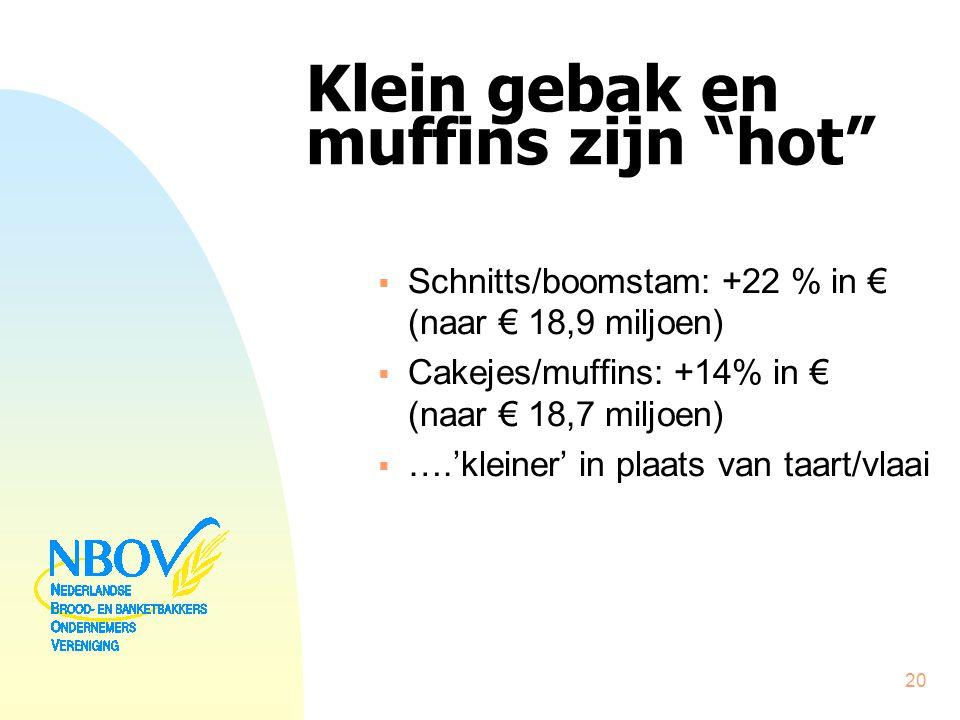 """Klein gebak en muffins zijn """"hot""""  Schnitts/boomstam: +22 % in € (naar € 18,9 miljoen)  Cakejes/muffins: +14% in € (naar € 18,7 miljoen)  ….'kleine"""