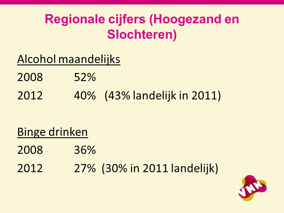 Regionale cijfers (Hoogezand en Slochteren) Alcohol maandelijks 2008 52% 2012 40% (43% landelijk in 2011) Binge drinken 2008 36% 2012 27% (30% in 2011